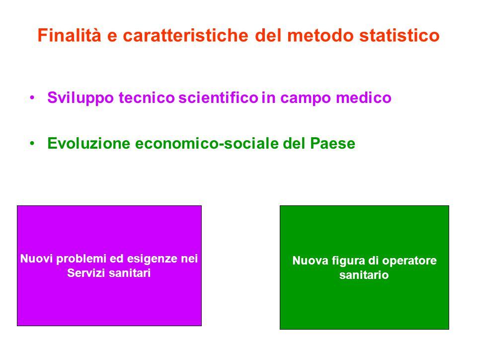 Valutazione della domanda sanitaria Misura dei bisogni della popolazione Effettivi Potenziali Raccolta di informazioni Fonti amministrative Fonti statistiche