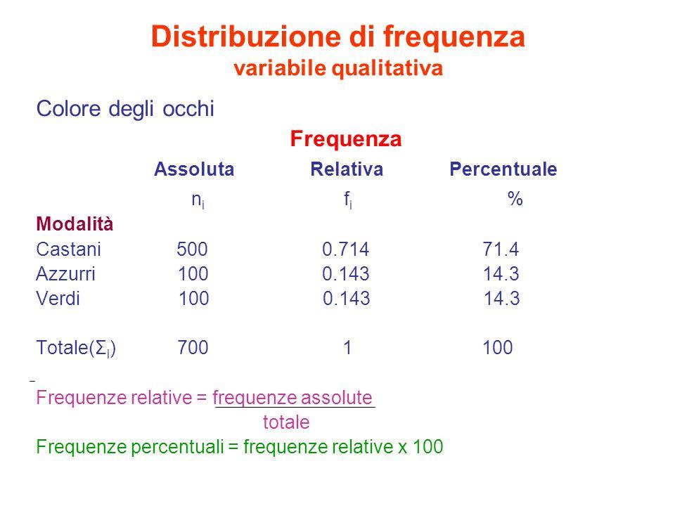 Distribuzione di frequenza variabile qualitativa Colore degli occhi Frequenza Assoluta Relativa Percentuale n i f i % Modalità Castani 500 0.714 71.4 Azzurri 100 0.143 14.3 Verdi 100 0.143 14.3 Totale(Σ i ) 700 1 100 Frequenze relative = frequenze assolute totale Frequenze percentuali = frequenze relative x 100