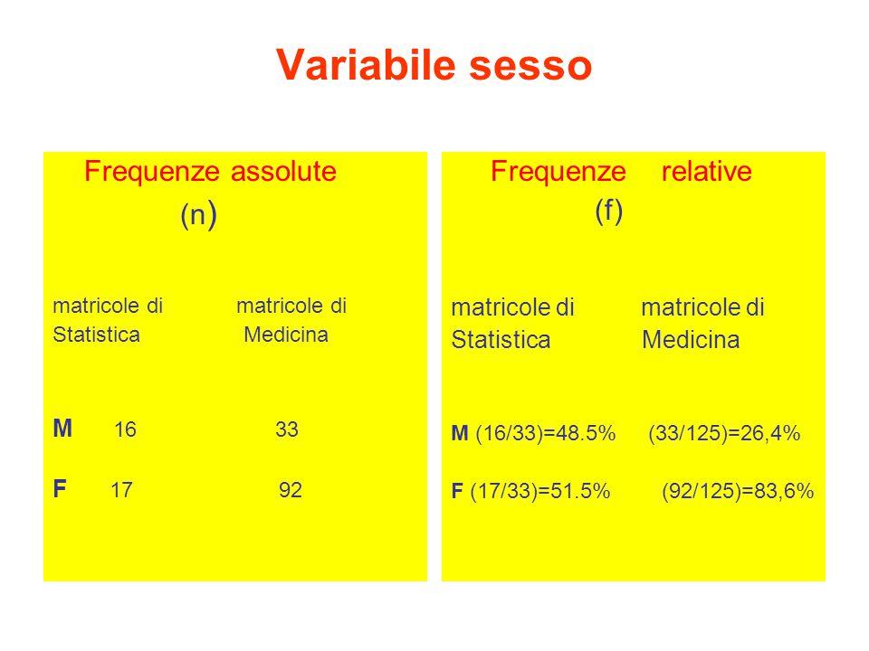 Variabile sesso Frequenze assolute (n ) matricole di Statistica Medicina M 16 33 F 17 92 Frequenze relative (f) matricole di Statistica Medicina M (16/33)=48.5% (33/125)=26,4% F (17/33)=51.5% (92/125)=83,6%