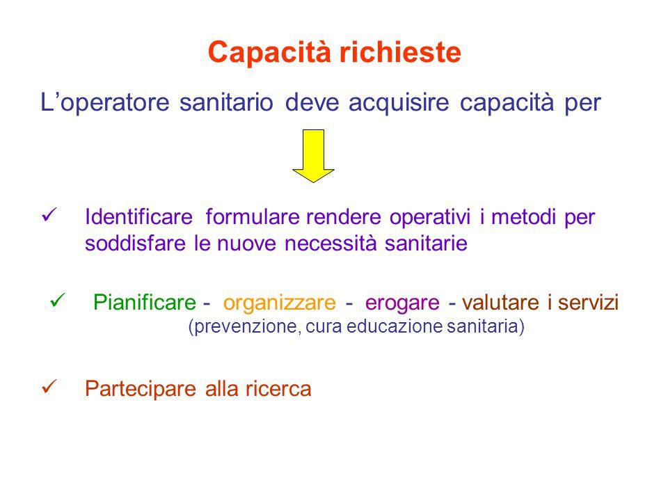 Capacità richieste L'operatore sanitario deve acquisire capacità per Identificare formulare rendere operativi i metodi per soddisfare le nuove necessità sanitarie Pianificare - organizzare - erogare - valutare i servizi (prevenzione, cura educazione sanitaria) Partecipare alla ricerca