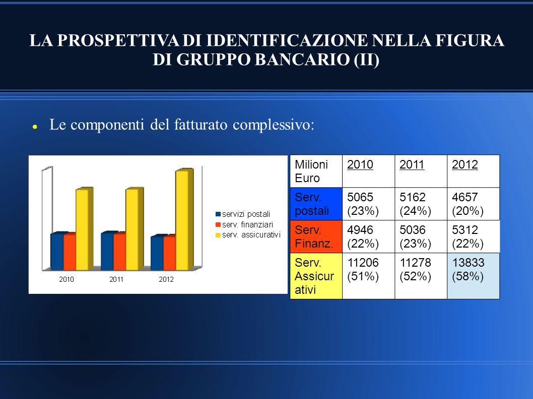 LA PROSPETTIVA DI IDENTIFICAZIONE NELLA FIGURA DI GRUPPO BANCARIO (II) Le componenti del fatturato complessivo: (milioni euro) Milioni Euro 2010201120