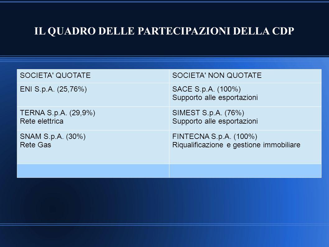 IL QUADRO DELLE PARTECIPAZIONI DELLA CDP SOCIETA' QUOTATESOCIETA' NON QUOTATE ENI S.p.A. (25,76%)SACE S.p.A. (100%) Supporto alle esportazioni TERNA S