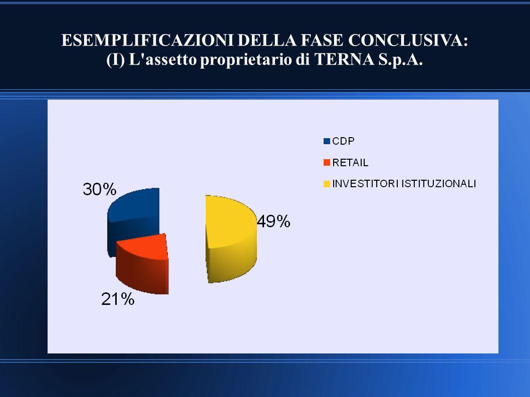ESEMPLIFICAZIONI DELLA FASE CONCLUSIVA: (I) L'assetto proprietario di TERNA S.p.A.