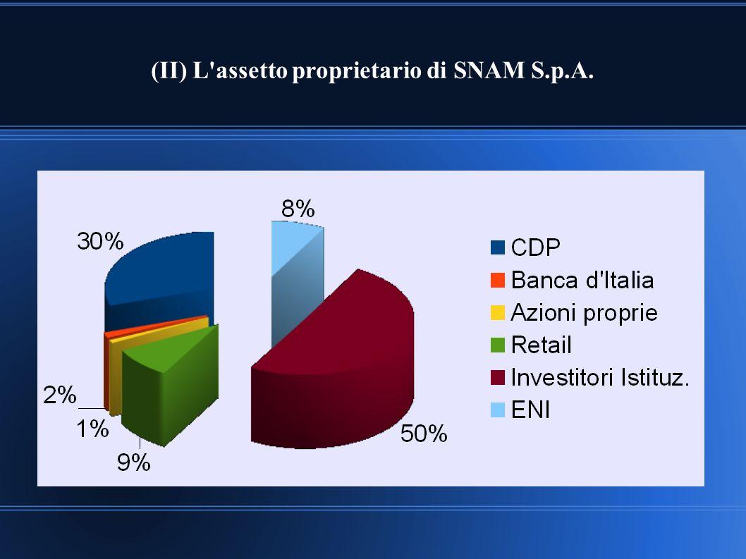 (II) L'assetto proprietario di SNAM S.p.A.