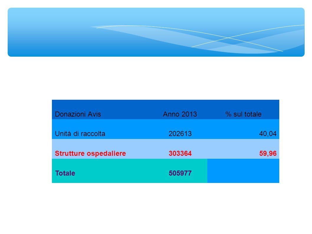 Donazioni AvisAnno 2013% sul totale Unità di raccolta20261340,04 Strutture ospedaliere30336459,96 Totale505977