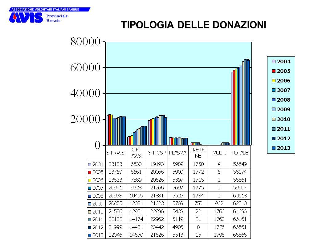 TIPOLOGIA DELLE DONAZIONI