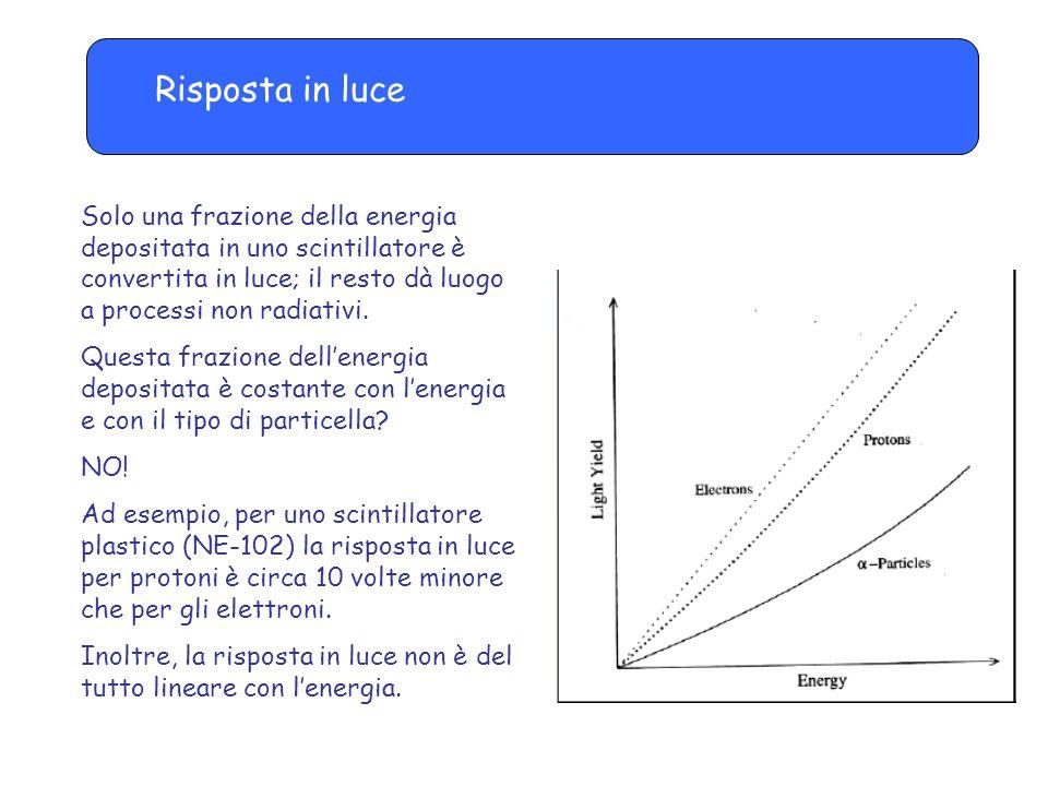 Risposta in luce Solo una frazione della energia depositata in uno scintillatore è convertita in luce; il resto dà luogo a processi non radiativi. Que