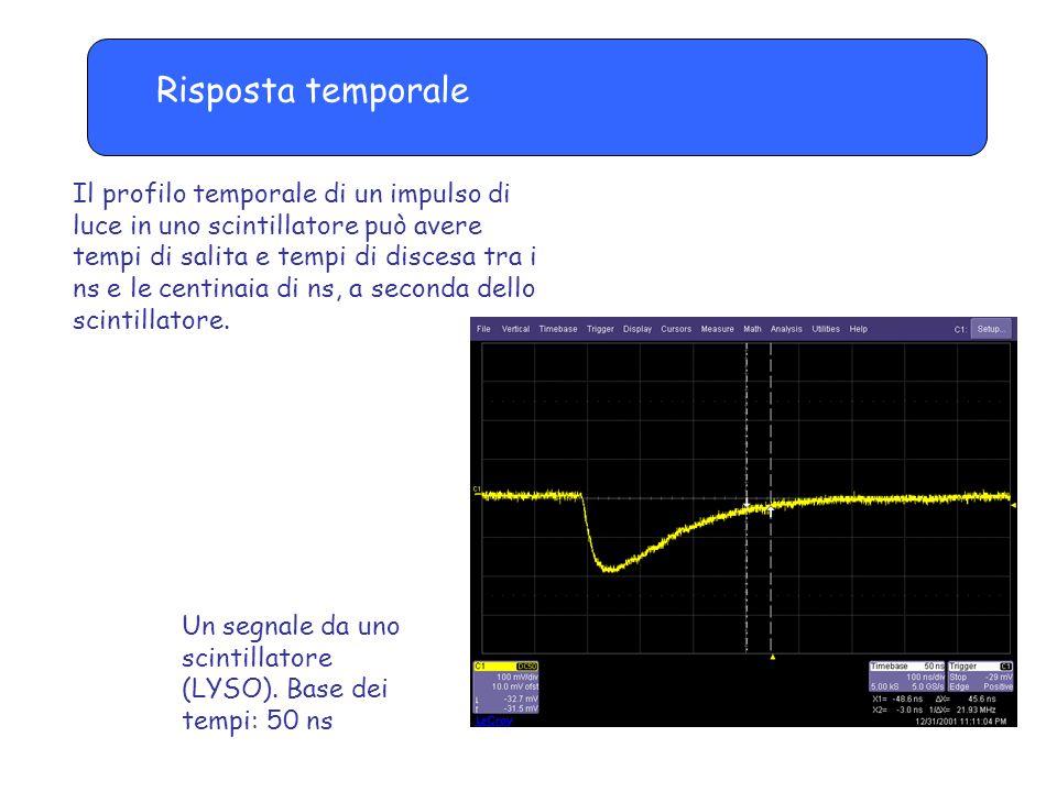Risposta temporale Il profilo temporale di un impulso di luce in uno scintillatore può avere tempi di salita e tempi di discesa tra i ns e le centinaia di ns, a seconda dello scintillatore.