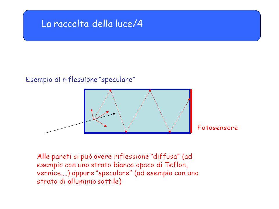 La raccolta della luce/4 Esempio di riflessione speculare Fotosensore Alle pareti si può avere riflessione diffusa (ad esempio con uno strato bianco opaco di Teflon, vernice,…) oppure speculare (ad esempio con uno strato di alluminio sottile)