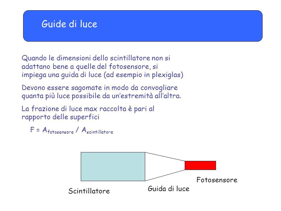 Guide di luce Quando le dimensioni dello scintillatore non si adattano bene a quelle del fotosensore, si impiega una guida di luce (ad esempio in plexiglas) Devono essere sagomate in modo da convogliare quanta più luce possibile da un'estremità all'altra.