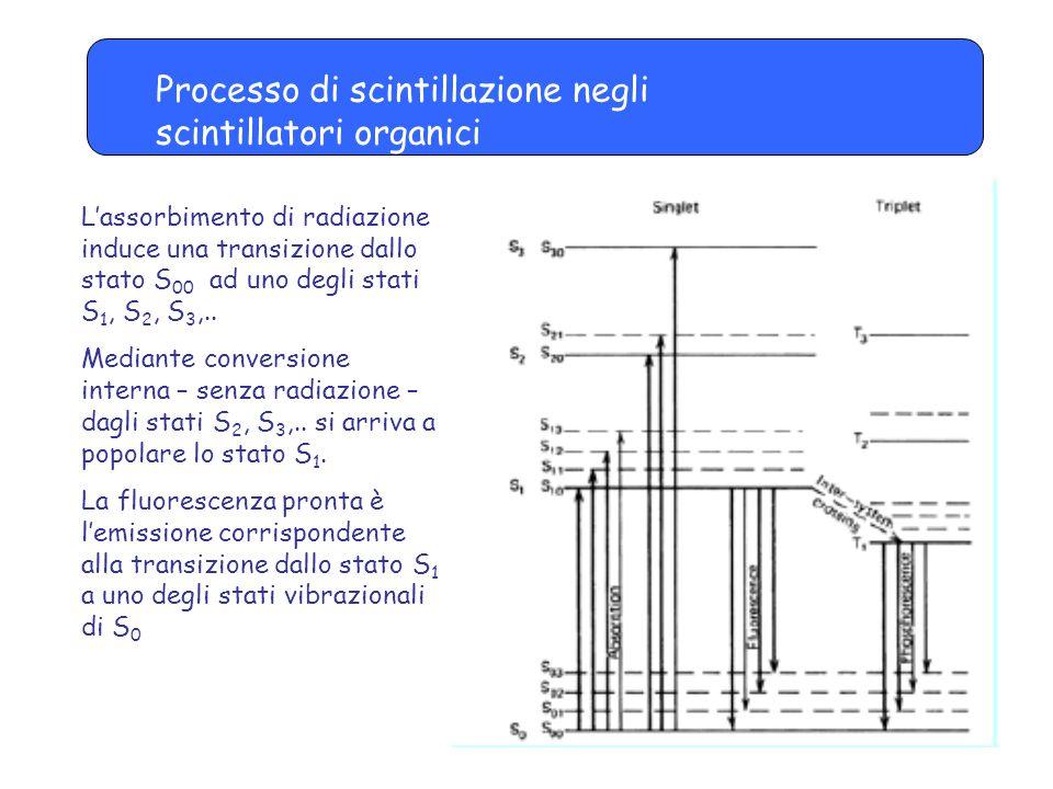 Processo di scintillazione negli scintillatori organici L'assorbimento di radiazione induce una transizione dallo stato S 00 ad uno degli stati S 1, S 2, S 3,..