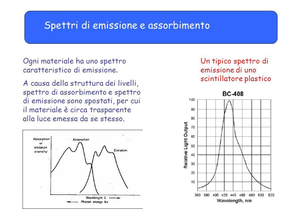 Spettri di emissione e assorbimento Ogni materiale ha uno spettro caratteristico di emissione. A causa della struttura dei livelli, spettro di assorbi