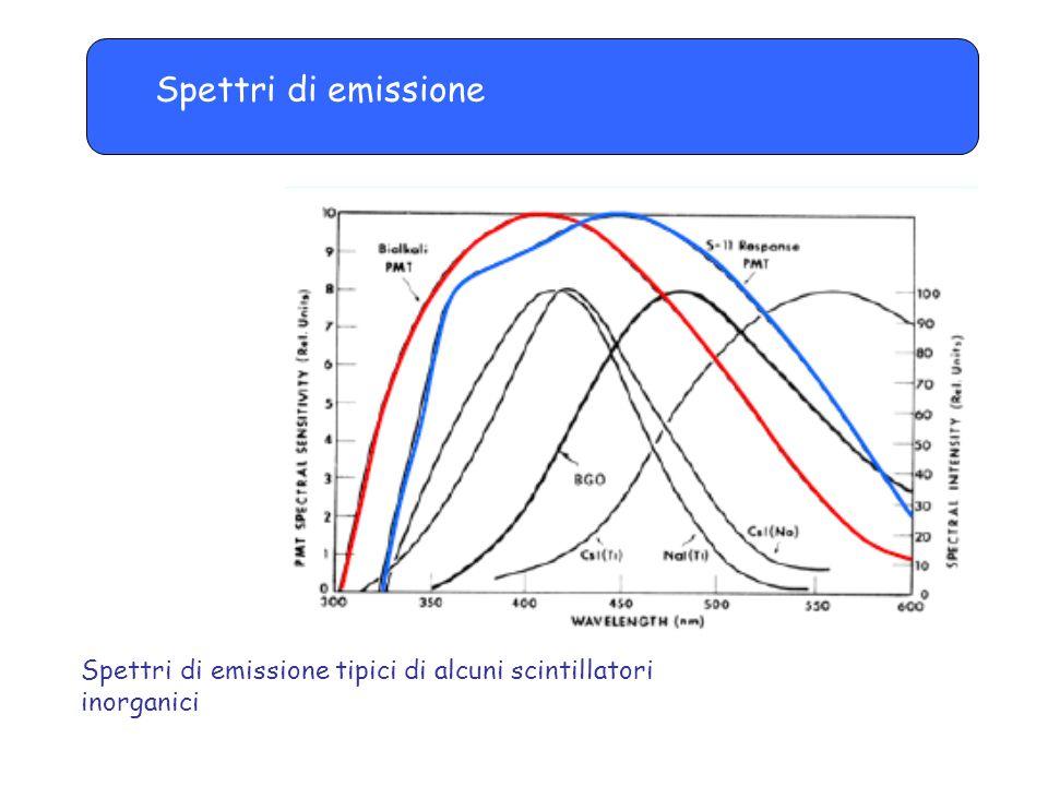 Spettri di emissione Spettri di emissione tipici di alcuni scintillatori inorganici