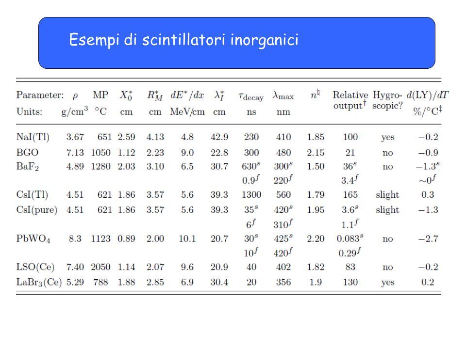 Esempi di scintillatori inorganici