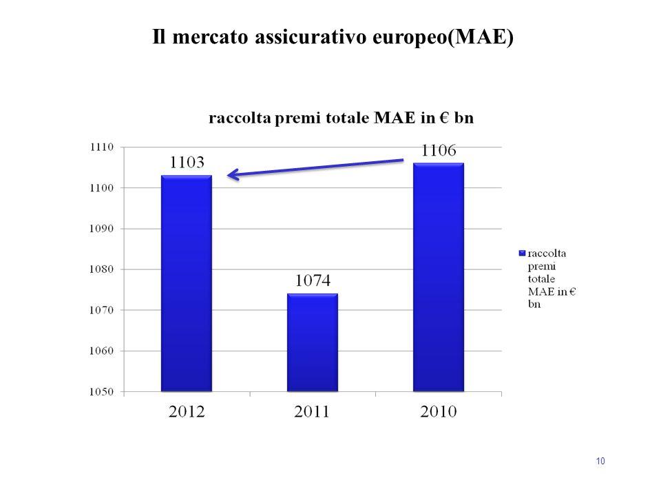 10 Il mercato assicurativo europeo(MAE)