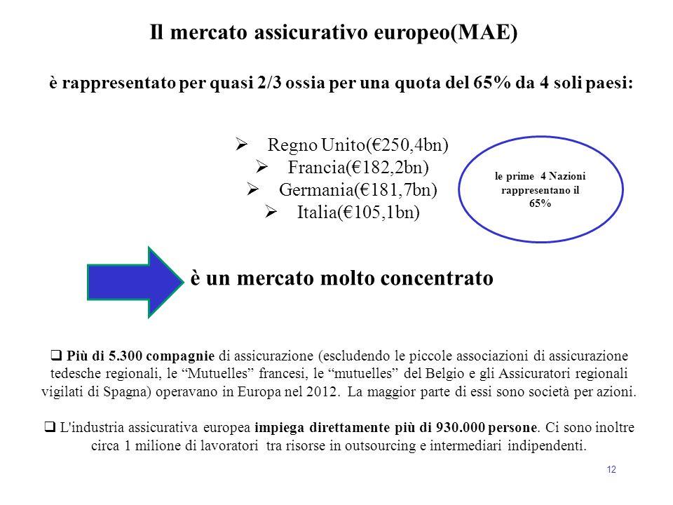 12 è rappresentato per quasi 2/3 ossia per una quota del 65% da 4 soli paesi:  Regno Unito(€250,4bn)  Francia(€182,2bn)  Germania(€181,7bn)  Itali