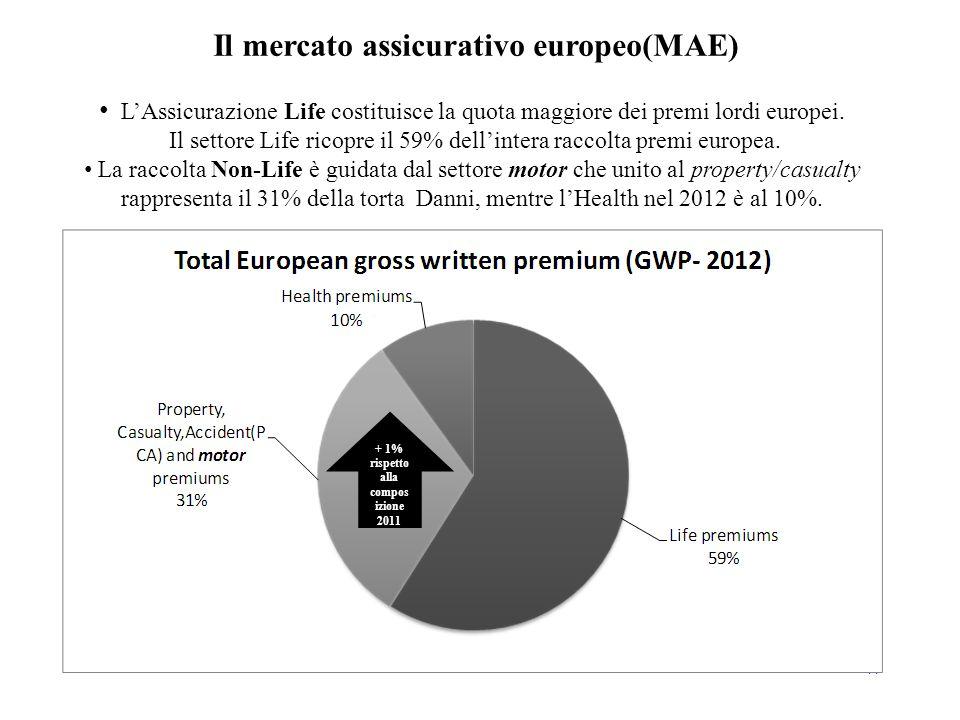 14 L'Assicurazione Life costituisce la quota maggiore dei premi lordi europei. Il settore Life ricopre il 59% dell'intera raccolta premi europea. La r