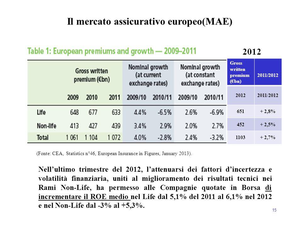 15 (Fonte: CEA, Statistics n°46, European Insurance in Figures, January 2013). Gross written premium (€bn) 2011/2012 20122011/2012 651+ 2,8% 452+ 2,5%