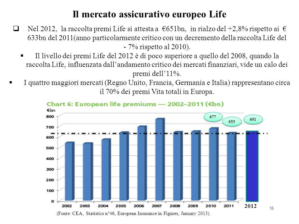 16  Nel 2012, la raccolta premi Life si attesta a €651bn, in rialzo del +2,8% rispetto ai € 633bn del 2011(anno particolarmente critico con un decrem