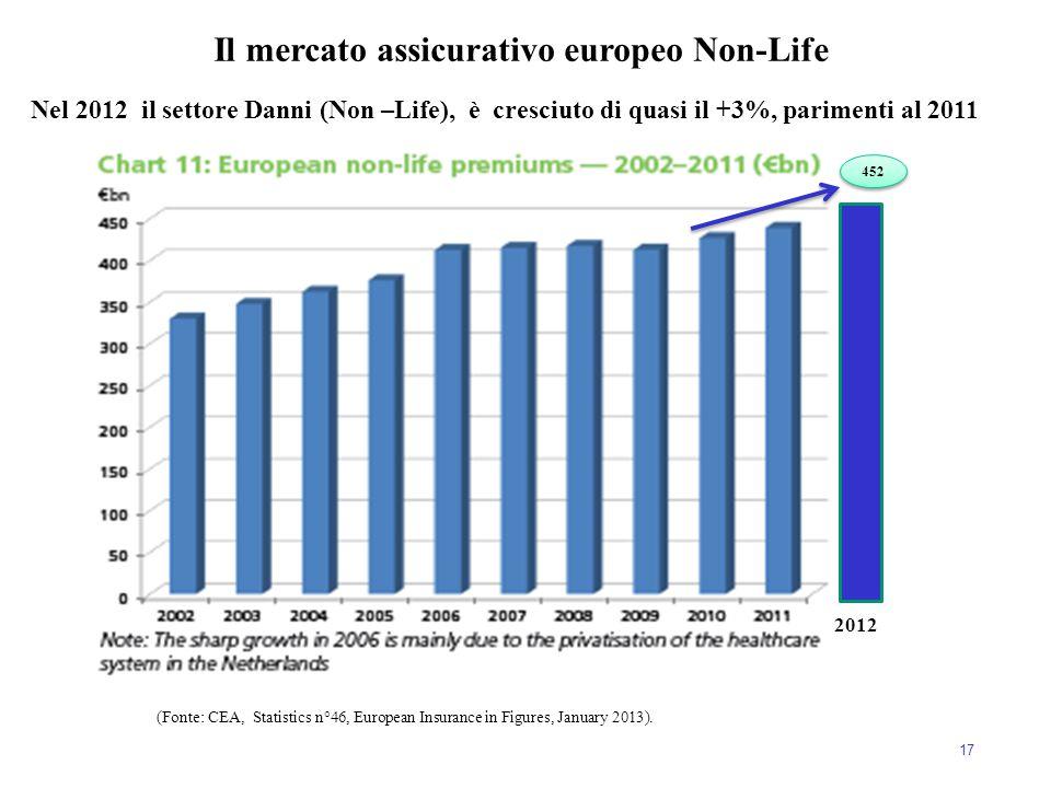 17 (Fonte: CEA, Statistics n°46, European Insurance in Figures, January 2013). Il mercato assicurativo europeo Non-Life 2012 452 Nel 2012 il settore D