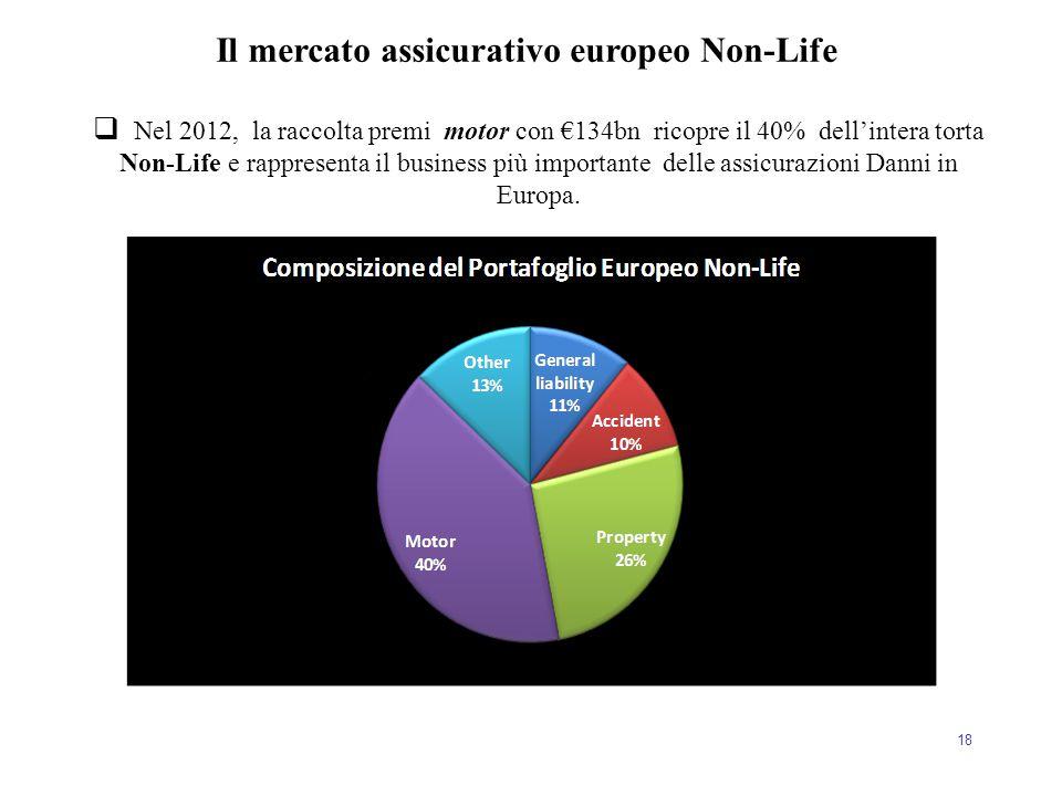 18  Nel 2012, la raccolta premi motor con €134bn ricopre il 40% dell'intera torta Non-Life e rappresenta il business più importante delle assicurazio