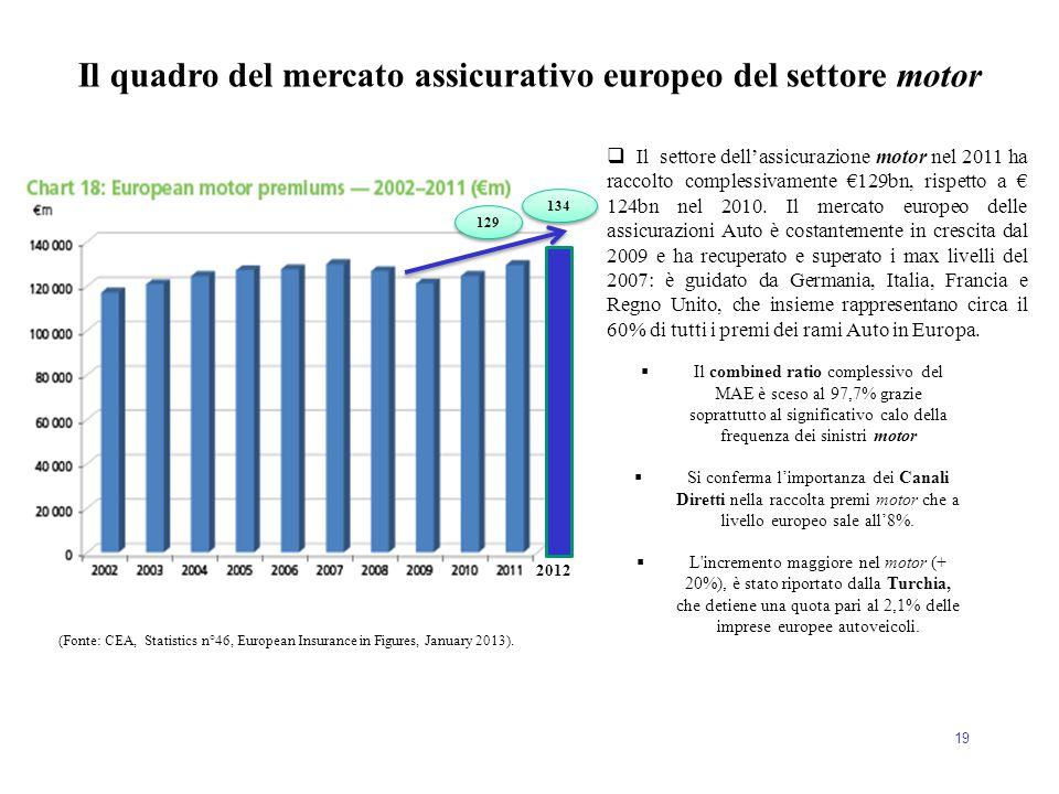 19 Il quadro del mercato assicurativo europeo del settore motor (Fonte: CEA, Statistics n°46, European Insurance in Figures, January 2013).  Il setto