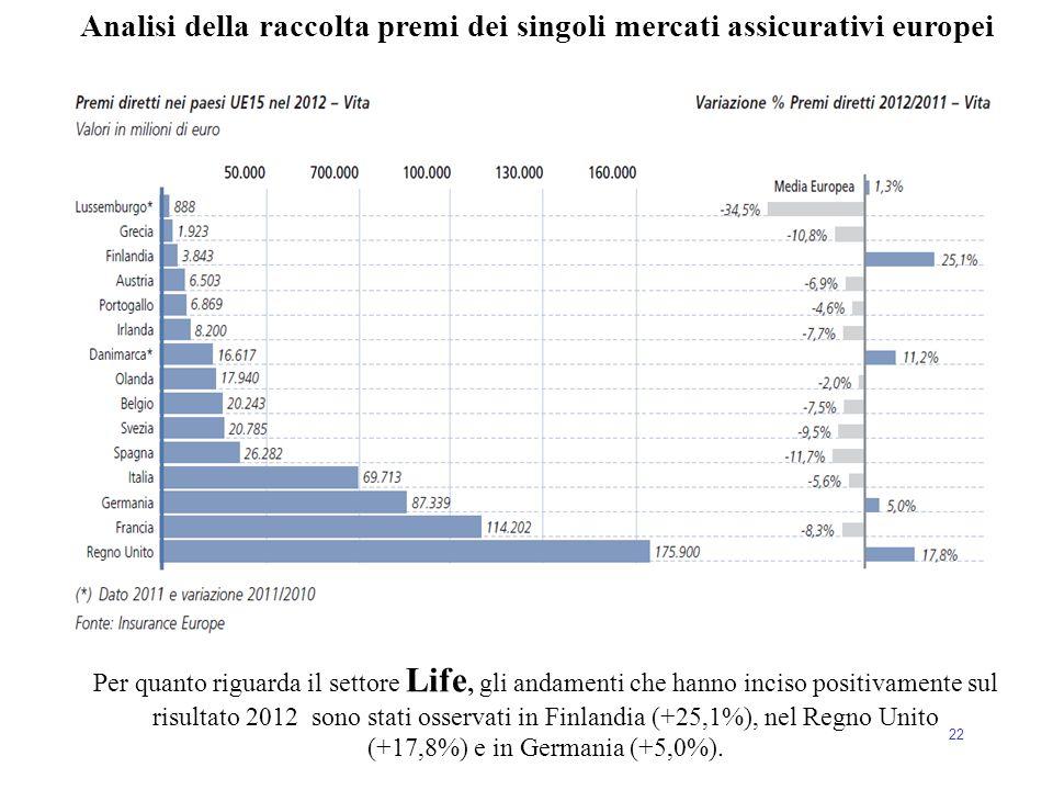 22 Analisi della raccolta premi dei singoli mercati assicurativi europei Per quanto riguarda il settore Life, gli andamenti che hanno inciso positivam