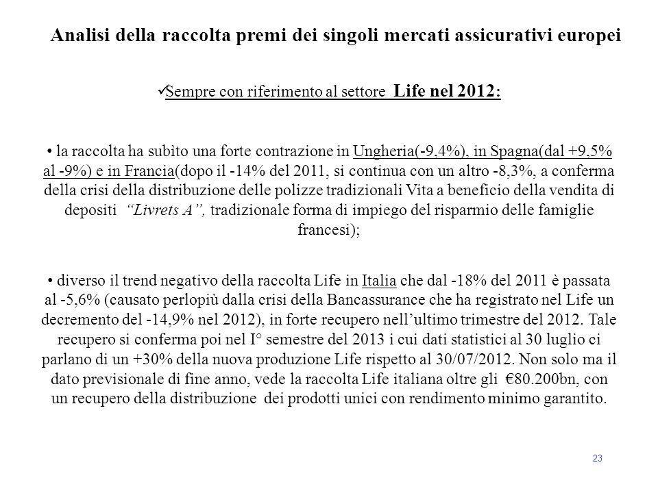 23 Sempre con riferimento al settore Life nel 2012 : la raccolta ha subìto una forte contrazione in Ungheria(-9,4%), in Spagna(dal +9,5% al -9%) e in