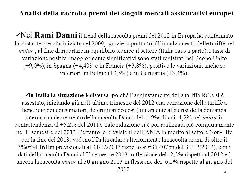24 Nei Rami Danni il trend della raccolta premi del 2012 in Europa ha confermato la costante crescita iniziata nel 2009, grazie soprattutto all'innalz