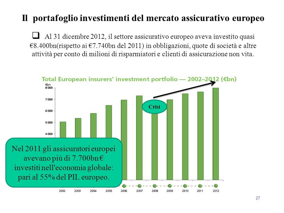 27 Il portafoglio investimenti del mercato assicurativo europeo  Al 31 dicembre 2012, il settore assicurativo europeo aveva investito quasi €8.400bn(
