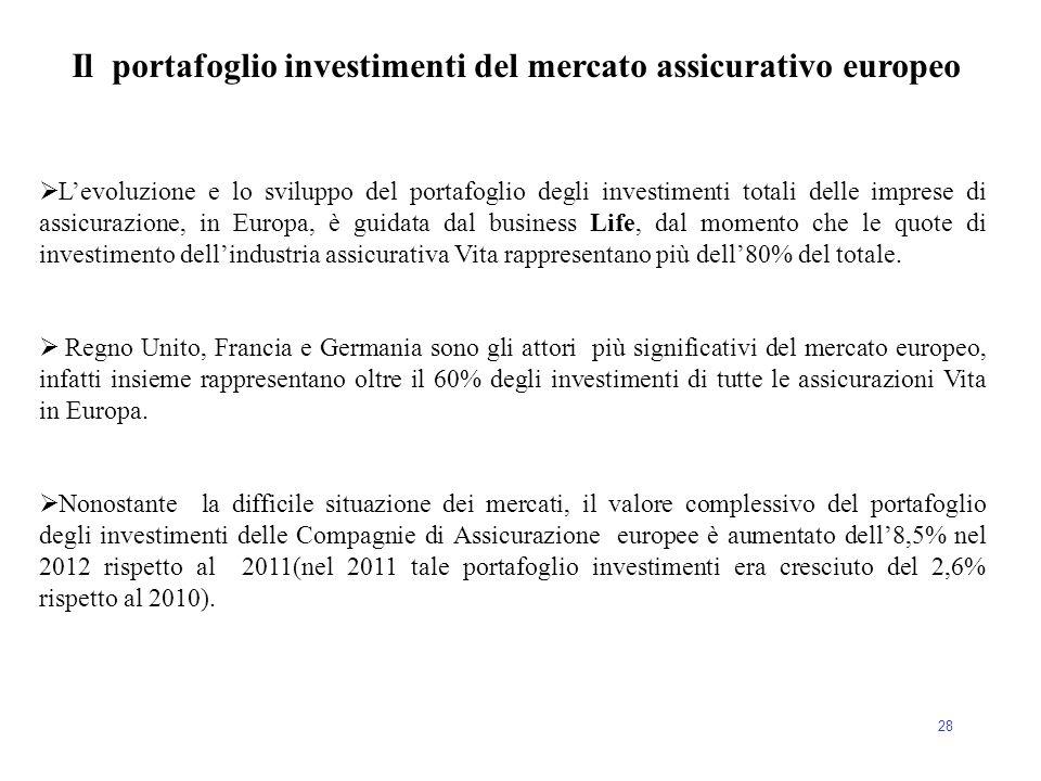 28 Il portafoglio investimenti del mercato assicurativo europeo  L'evoluzione e lo sviluppo del portafoglio degli investimenti totali delle imprese d