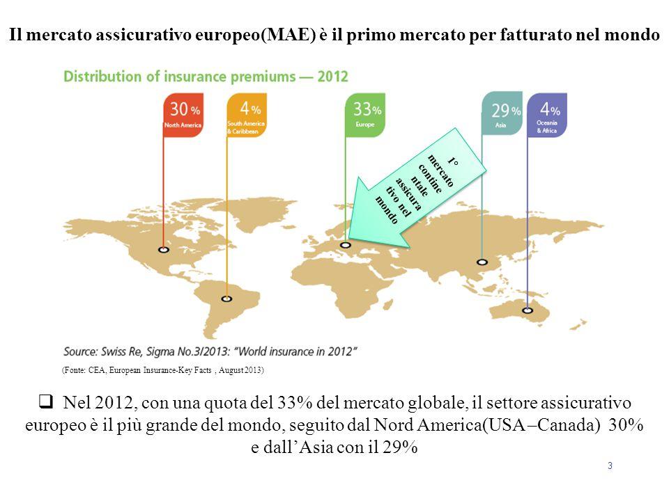 3 Il mercato assicurativo europeo(MAE) è il primo mercato per fatturato nel mondo  Nel 2012, con una quota del 33% del mercato globale, il settore as