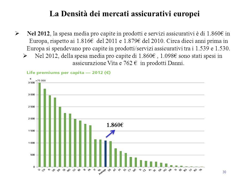 30  Nel 2012, la spesa media pro capite in prodotti e servizi assicurativi è di 1.860€ in Europa, rispetto ai 1.816€ del 2011 e 1.879€ del 2010. Circ