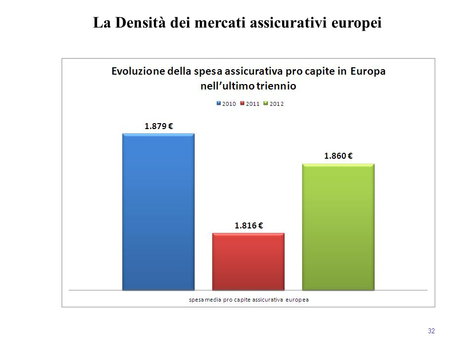 32 La Densità dei mercati assicurativi europei