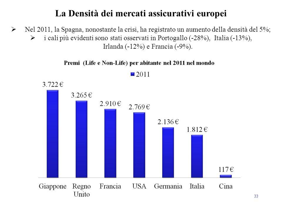 33 La Densità dei mercati assicurativi europei  Nel 2011, la Spagna, nonostante la crisi, ha registrato un aumento della densità del 5%;  i cali più