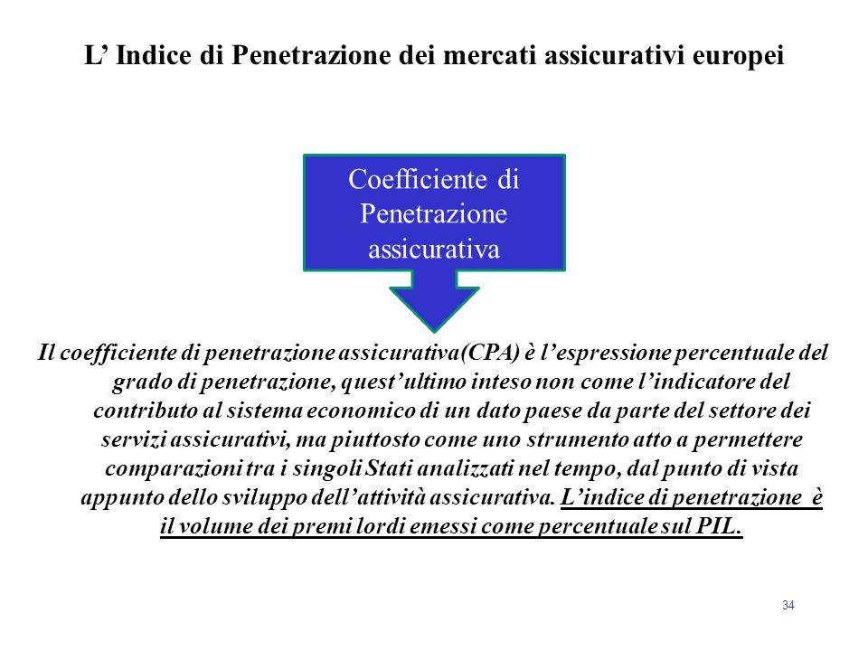 34 Il coefficiente di penetrazione assicurativa(CPA) è l'espressione percentuale del grado di penetrazione, quest'ultimo inteso non come l'indicatore