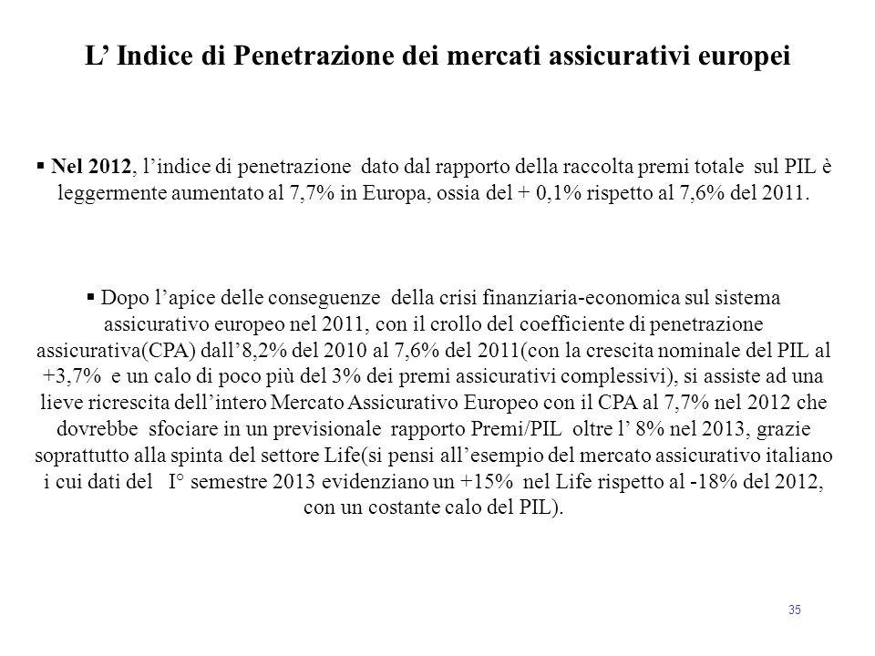 35  Nel 2012, l'indice di penetrazione dato dal rapporto della raccolta premi totale sul PIL è leggermente aumentato al 7,7% in Europa, ossia del + 0