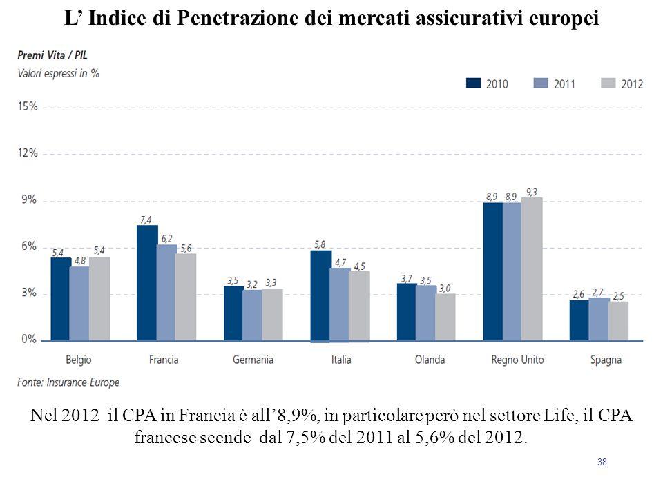 38 L' Indice di Penetrazione dei mercati assicurativi europei Nel 2012 il CPA in Francia è all'8,9%, in particolare però nel settore Life, il CPA fran