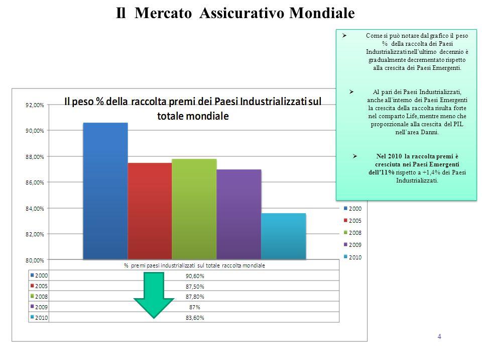 4 Il Mercato Assicurativo Mondiale  Come si può notare dal grafico il peso % della raccolta dei Paesi Industrializzati nell'ultimo decennio è gradual