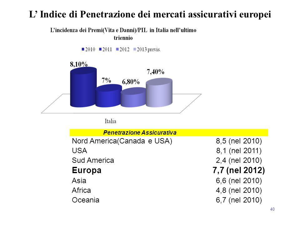40 L' Indice di Penetrazione dei mercati assicurativi europei Penetrazione Assicurativa Nord America(Canada e USA)8,5 (nel 2010) USA8,1 (nel 2011) Sud