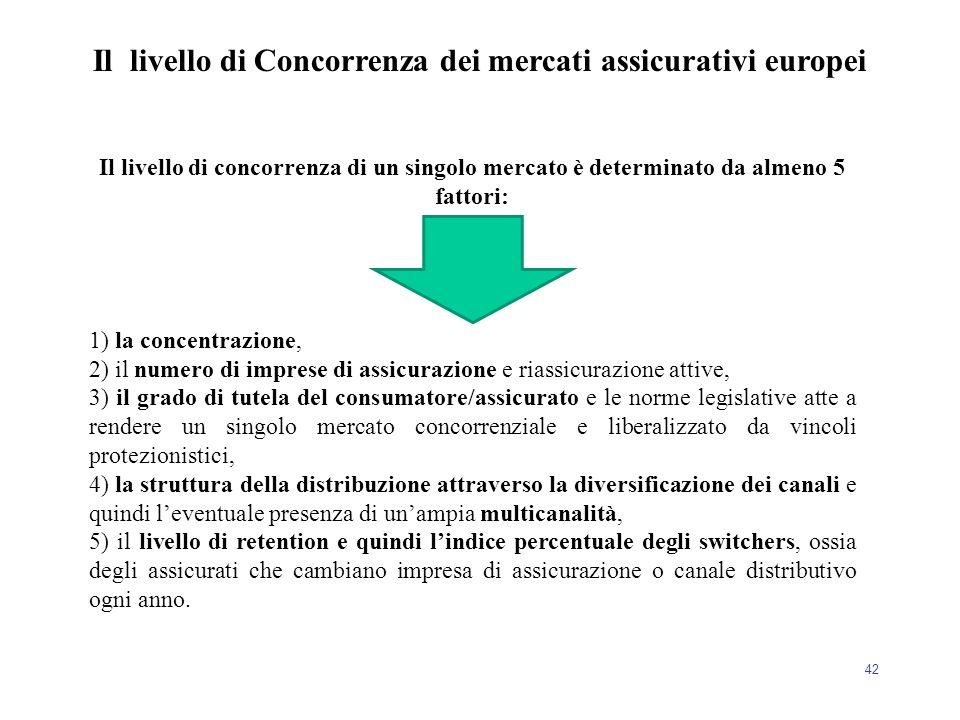 42 Il livello di concorrenza di un singolo mercato è determinato da almeno 5 fattori: 1) la concentrazione, 2) il numero di imprese di assicurazione e