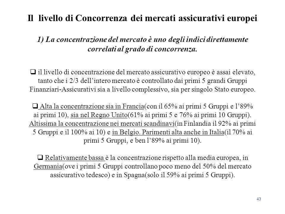 43  il livello di concentrazione del mercato assicurativo europeo è assai elevato, tanto che i 2/3 dell'intero mercato è controllato dai primi 5 gran