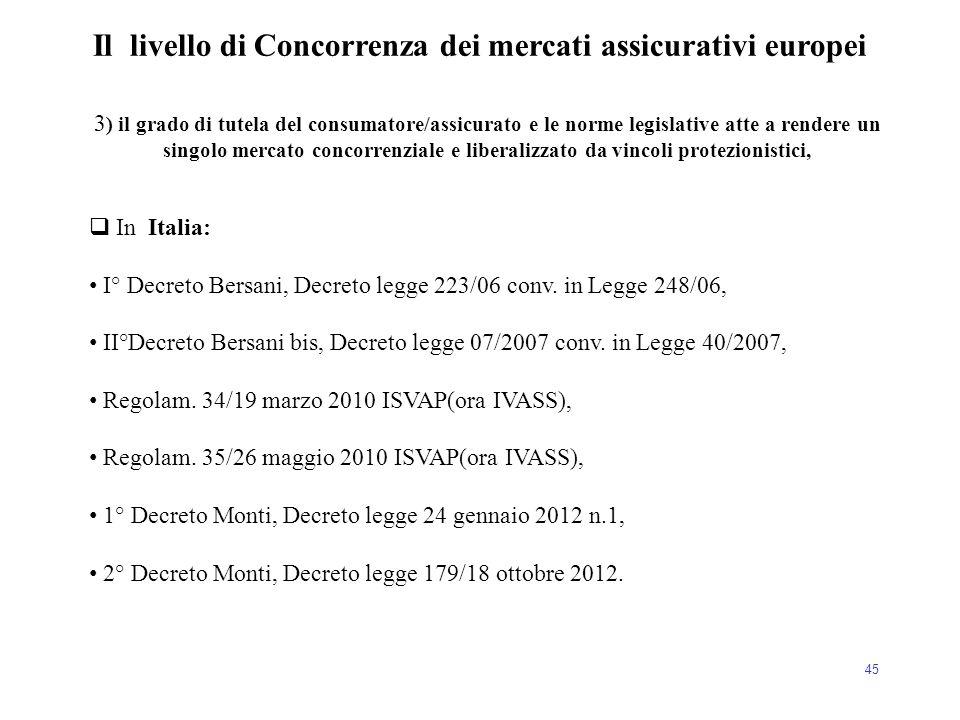 45 Il livello di Concorrenza dei mercati assicurativi europei 3 ) il grado di tutela del consumatore/assicurato e le norme legislative atte a rendere