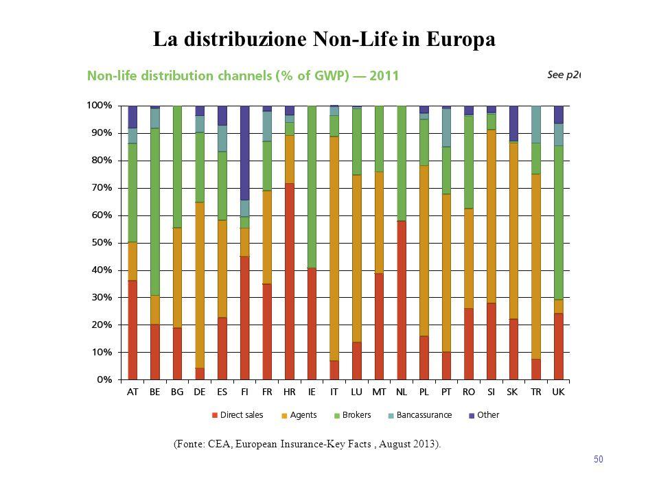 50 La distribuzione Non-Life in Europa (Fonte: CEA, European Insurance-Key Facts, August 2013).