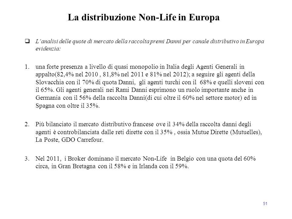 51  L'analisi delle quote di mercato della raccolta premi Danni per canale distributivo in Europa evidenzia: 1.una forte presenza a livello di quasi