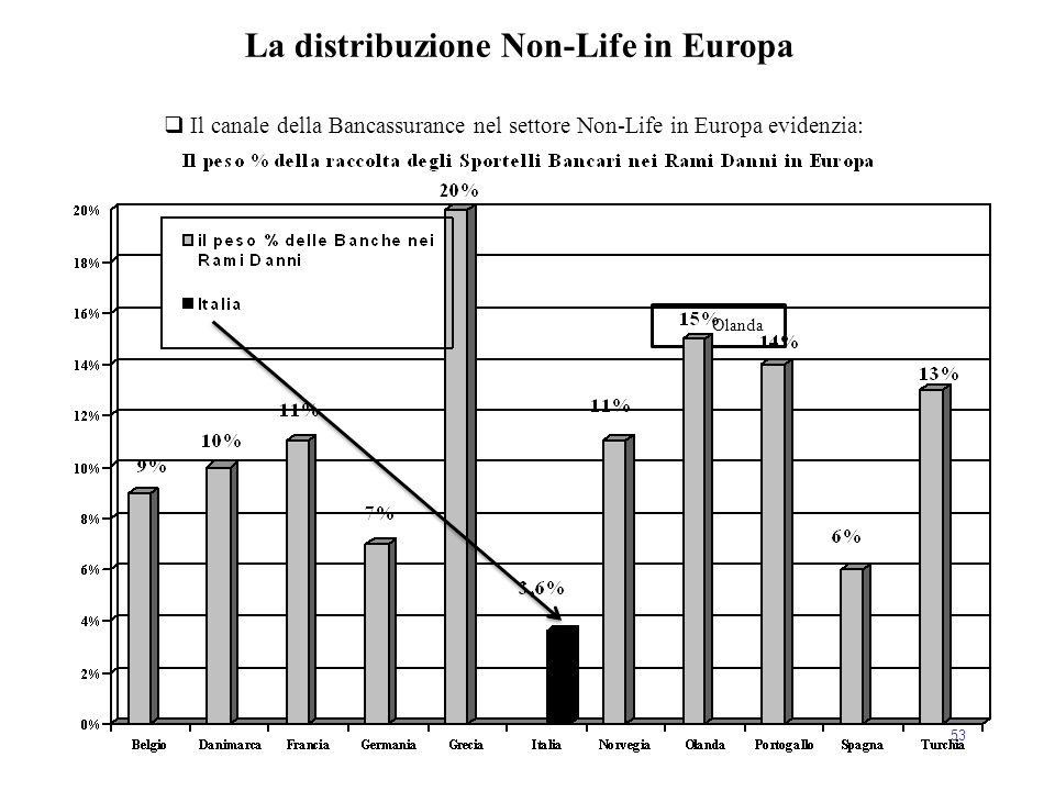 Olanda 53  Il canale della Bancassurance nel settore Non-Life in Europa evidenzia: La distribuzione Non-Life in Europa