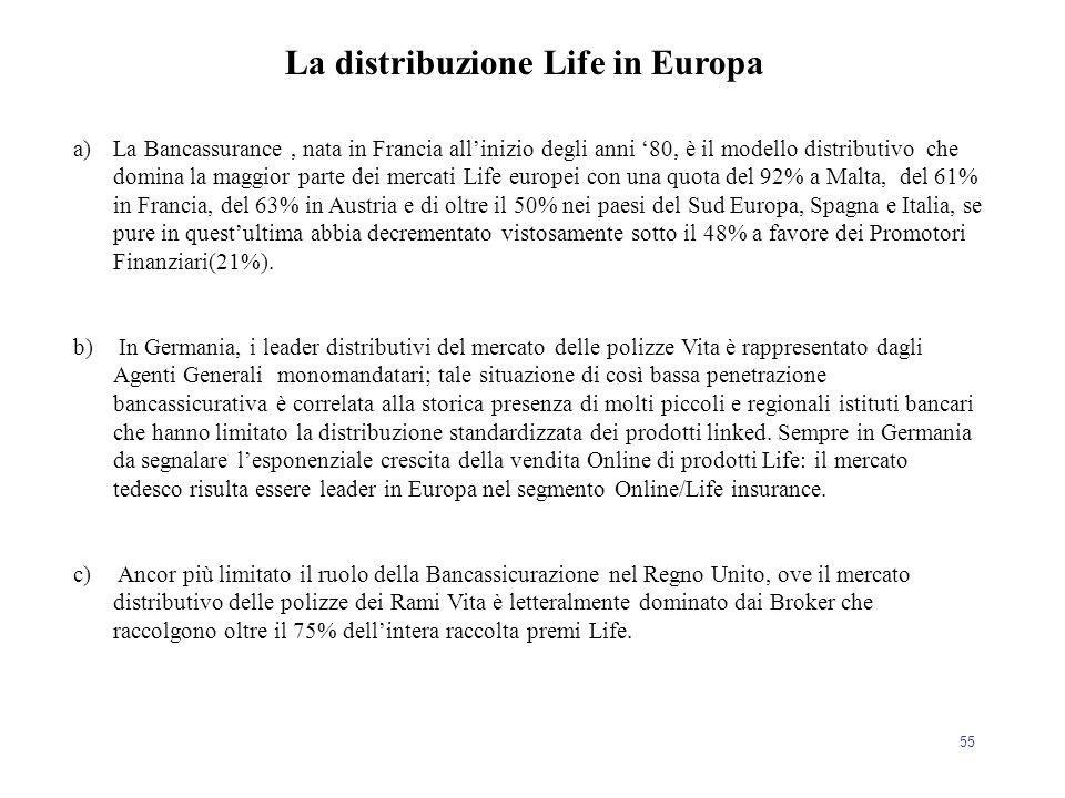 55 a)La Bancassurance, nata in Francia all'inizio degli anni '80, è il modello distributivo che domina la maggior parte dei mercati Life europei con u