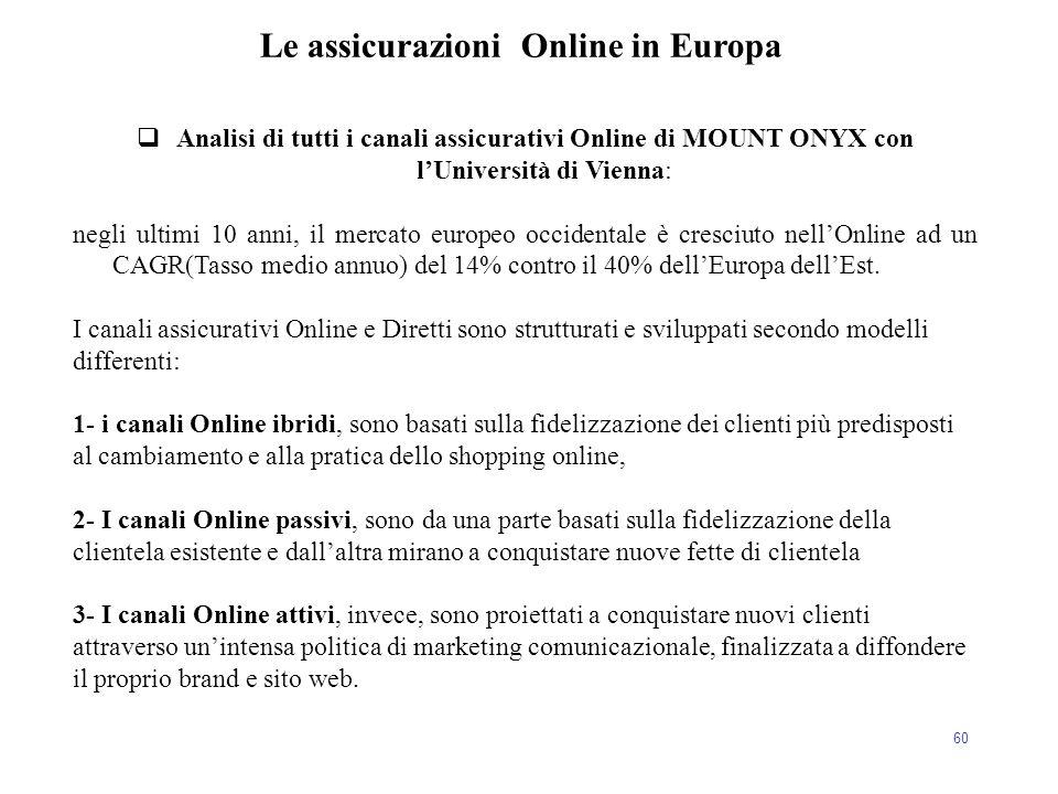60  Analisi di tutti i canali assicurativi Online di MOUNT ONYX con l'Università di Vienna: negli ultimi 10 anni, il mercato europeo occidentale è cr