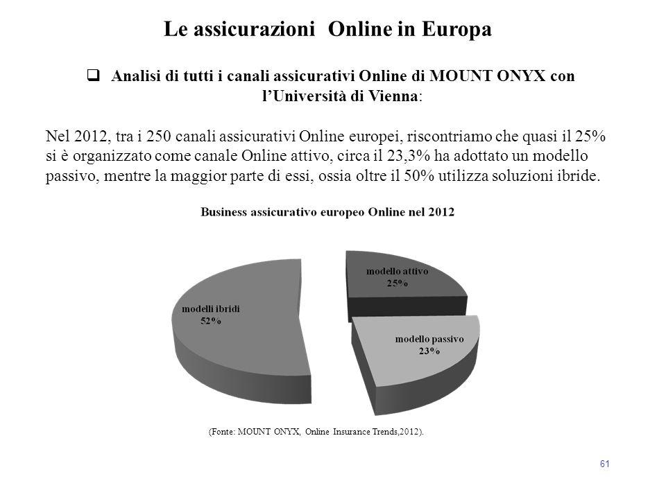 61  Analisi di tutti i canali assicurativi Online di MOUNT ONYX con l'Università di Vienna: Nel 2012, tra i 250 canali assicurativi Online europei, r