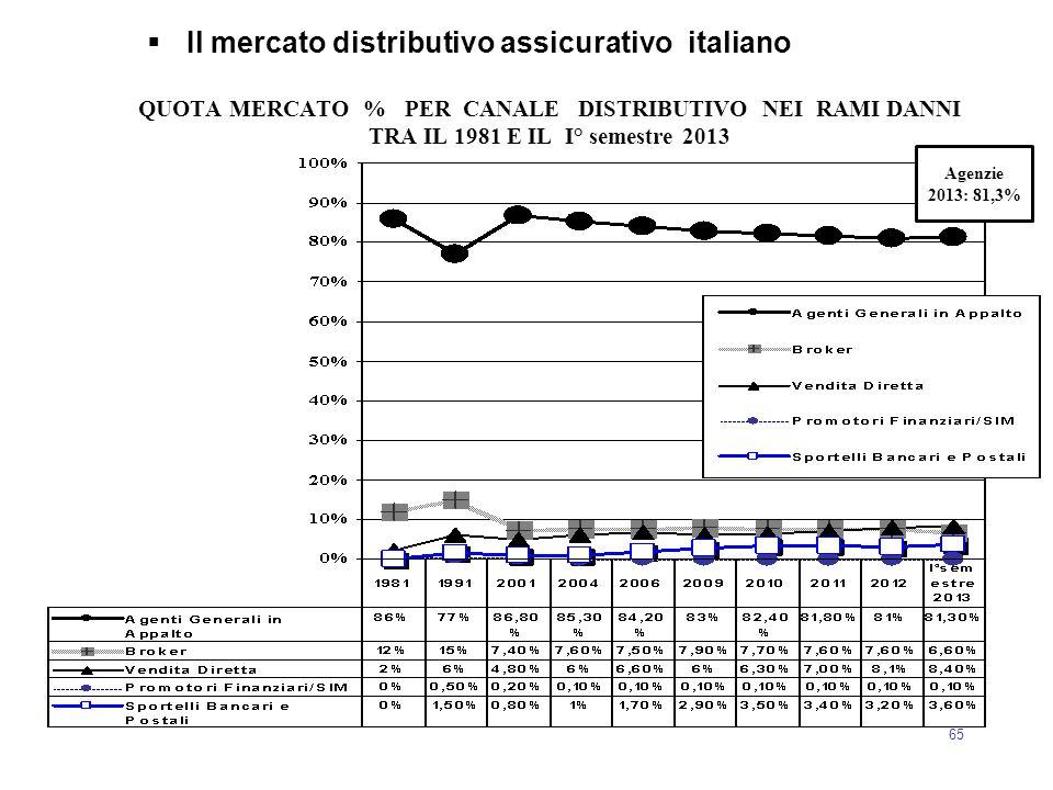 65  Il mercato distributivo assicurativo italiano QUOTA MERCATO % PER CANALE DISTRIBUTIVO NEI RAMI DANNI TRA IL 1981 E IL I° semestre 2013 Agenzie 20